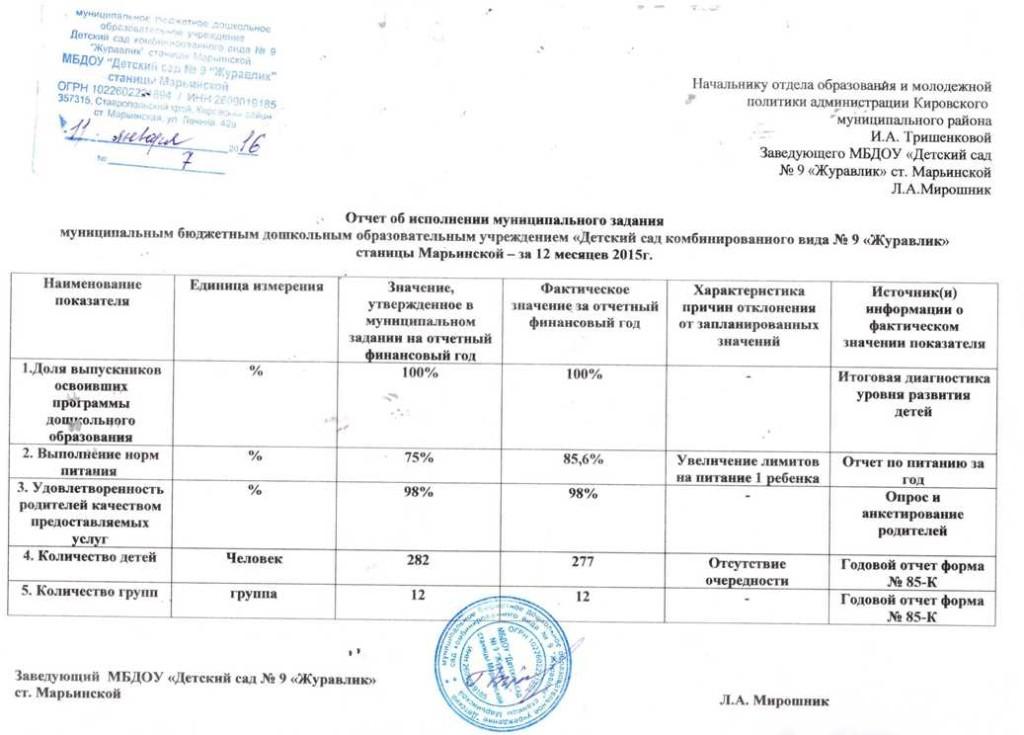 отчет муниципального задания